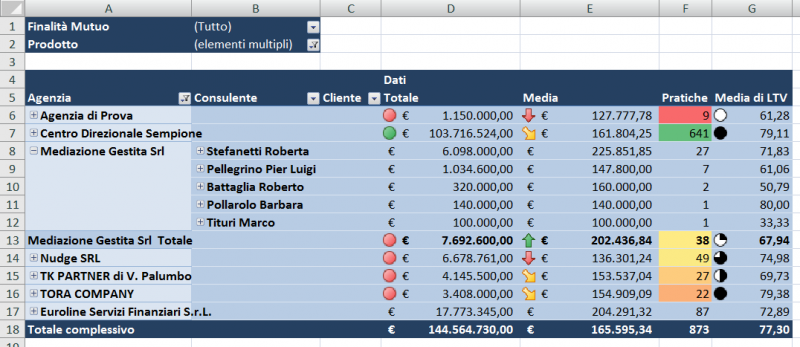 hi-credito Business Intelligence Integrata